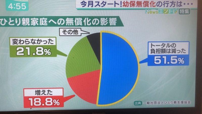 (緊急実施)保育無償化による影響調査がテレビ特集に取り上げられました