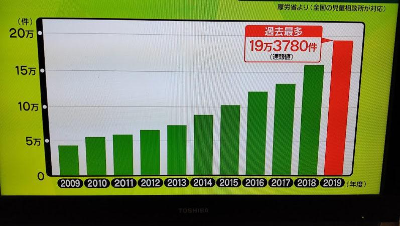 DVや児童虐待をうけたひとり親の声(日本テレビ「news every」、「news zero」に取り上げられました)