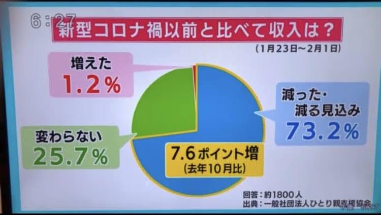 テレビ長崎に取り上げられました(アンケート集計結果)